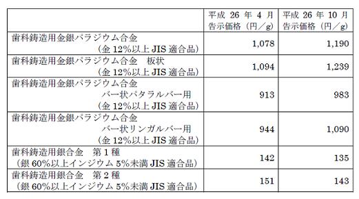 歯科貴金属改定(2014.10)